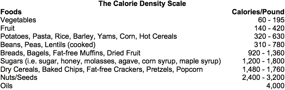 caloric density scale